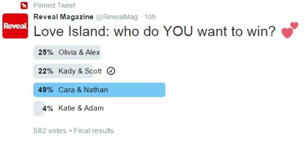 Love Island Final: Reveal.co.uk readers want Nathan and Cara to win!